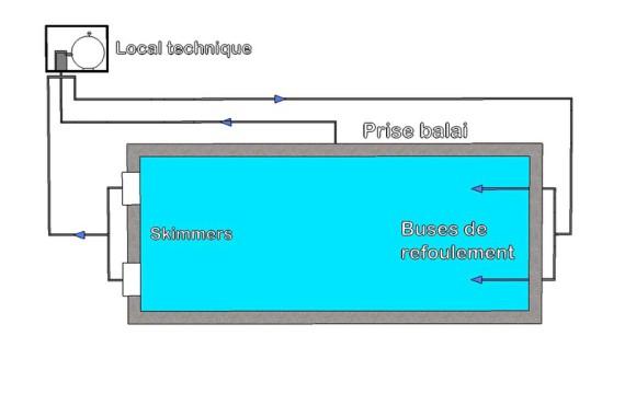 Aspirer d'un côté ( skimmer) , pousser de l'autre ( buses de refoulement ) , ce principe de filtration très simple est aussi le plus économique et performant à l'usage.